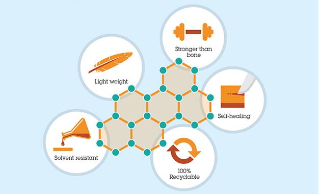 IBM Araştırma Biriminin Yeni İcatları